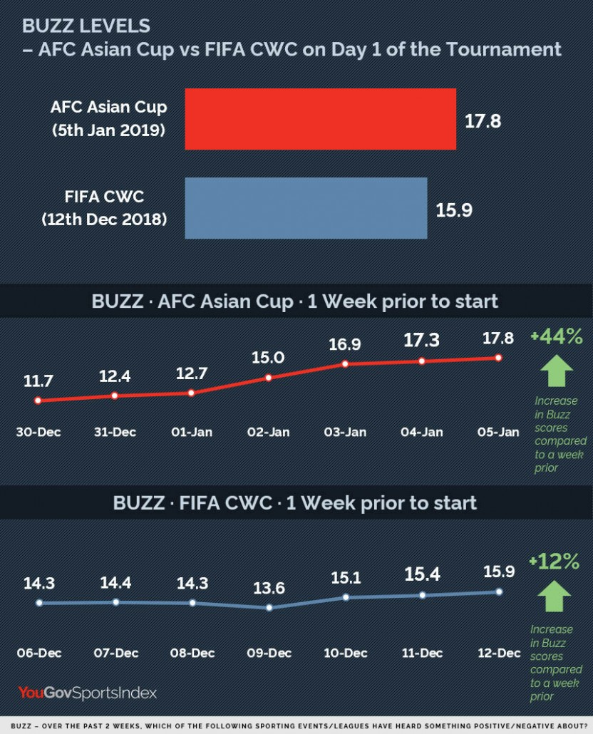 New data shows Asian Cup excitement overtaking UAE 2018 Club World