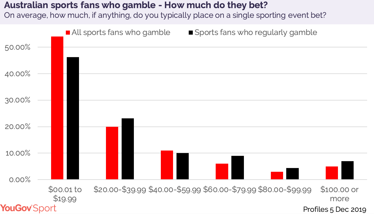Sports betting australia statistics population empoli vs inter milan betting expert foot