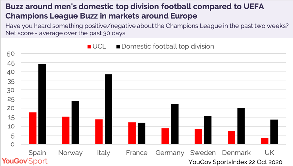 uefa champions league still the most popular sports property in europe yougov sport yougov sport